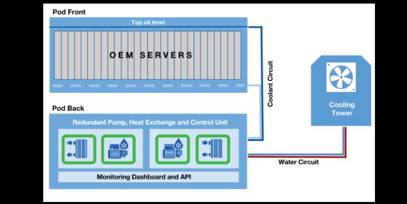 datacenterchiller-immersion-system2