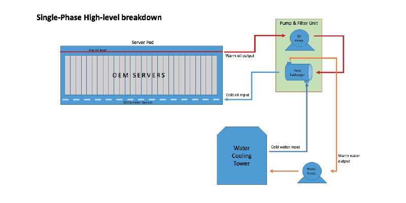 datacenterchiller-two-phase-immersion-cooling-2